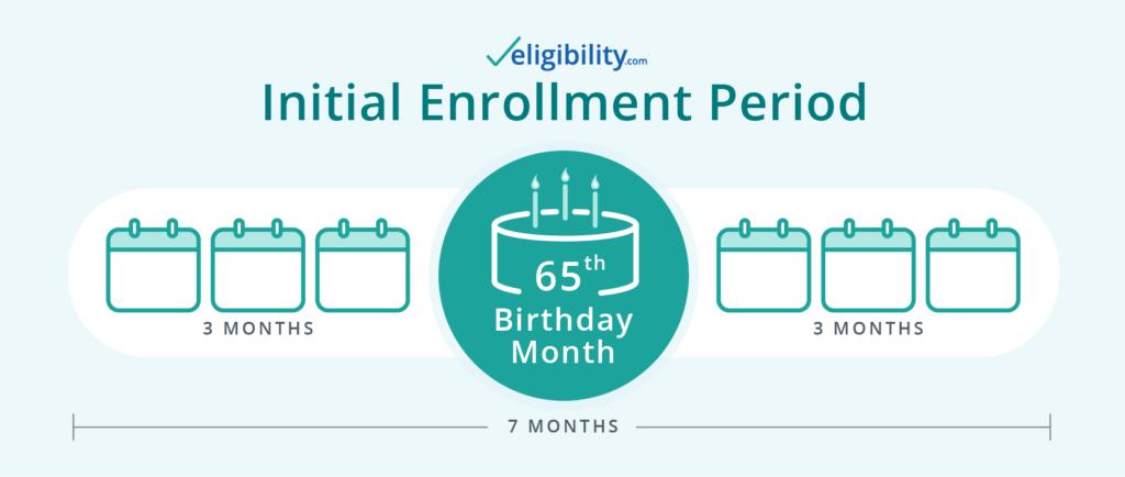 Medicare Initial Enrollment Period