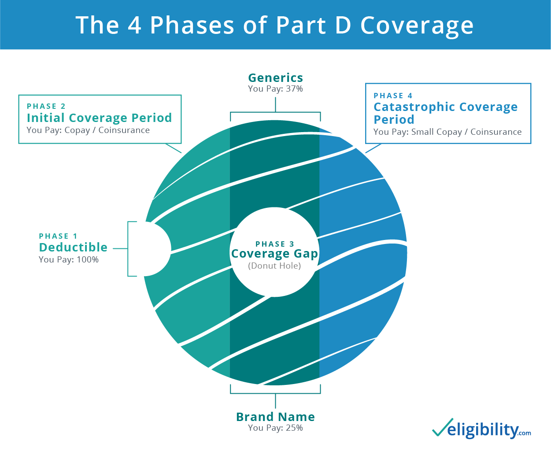 Medicare Part D >> Medicare Part D Premium And Deductible Costs For 2020