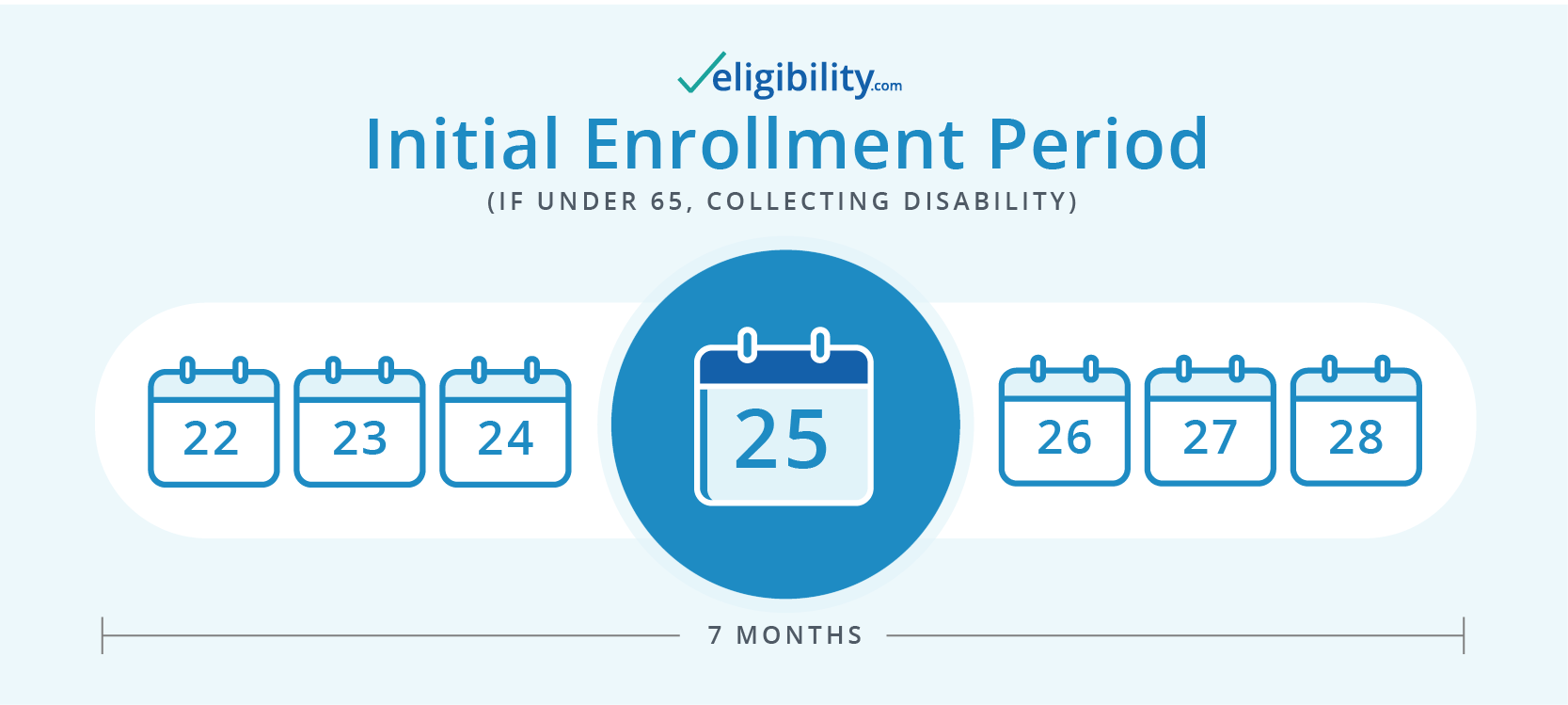 Medicare Eligibility and Requirements for 2019 | Eligibility