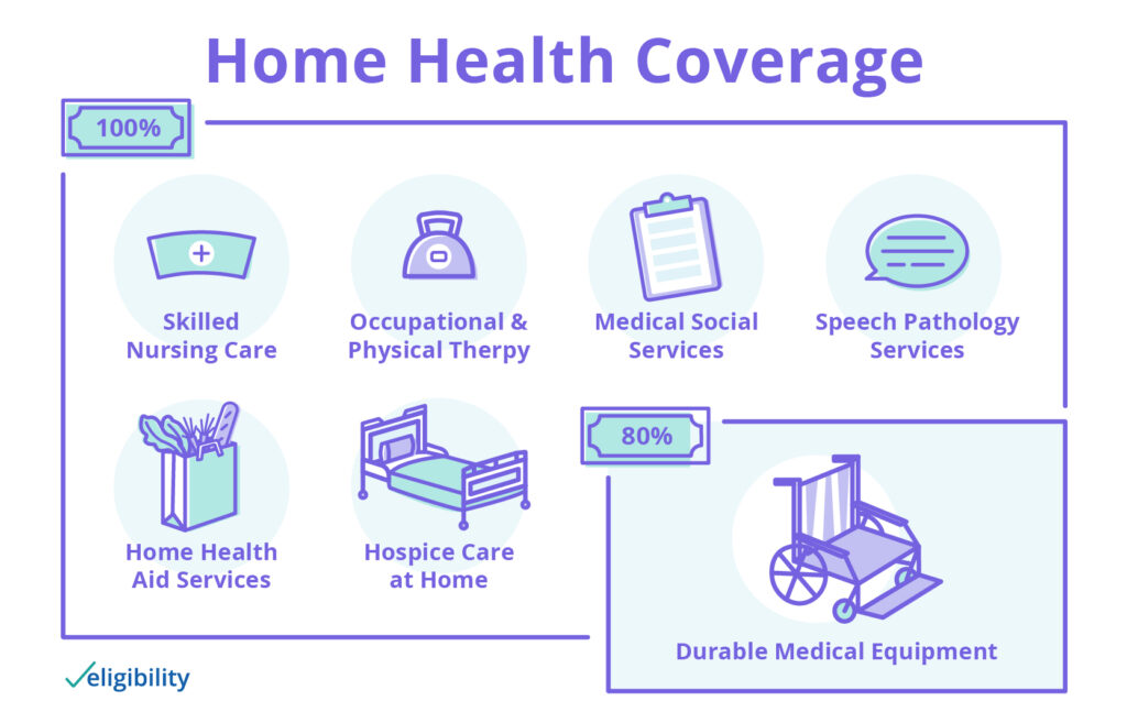 What Medicare covers for home health care