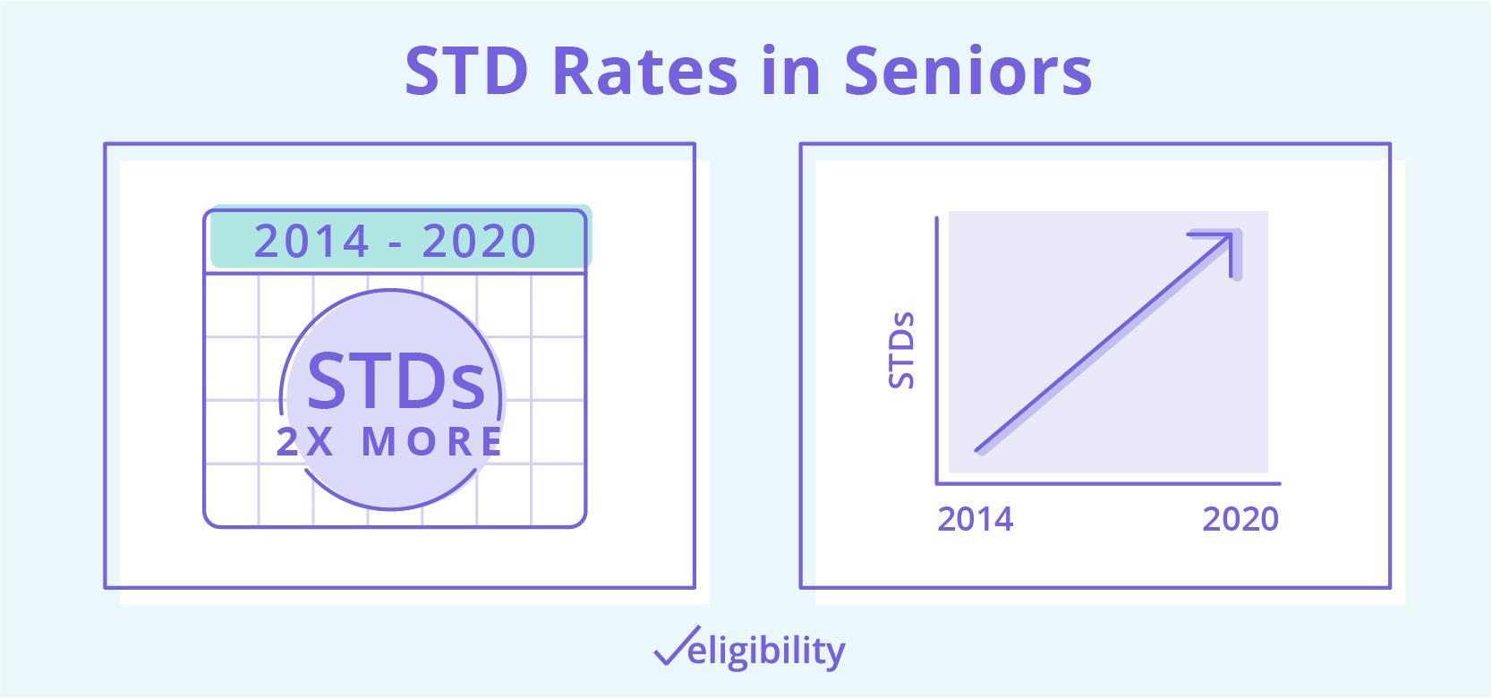 std rates